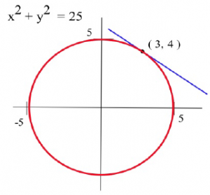 The graph of a circle is shown which is centered at (0, 0).