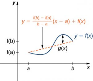 A vaguely sinusoidal function y = f(x) is drawn.