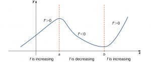 A vaguely sinusoidal function f(x) is graphed.