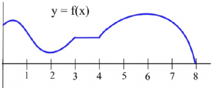 The graph of a polynomial function is shown and labeled as y = f(x).  The horizontal axis extended from 0 to 8.