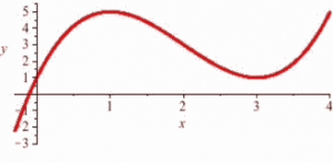 The graph of a polynomial function is shown. The graph starts at (-0.5, 0-2) and increases to a maximum at (1, 5) and then decreases to a minimum at (3, 1) and then turns to increasing.  The vertical axis is labeled as y and extends from -4 to 5.  The horizontal axis is labeled as x and extends from -0.5 to 4.