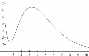 The graph of a polynomial function is shown. The graph starts at (0, 4) and decreases to a minimum at (0.5, 1.5) and then increases to a maximum at (3.5, 6.5) and then turns to decreasing.  The vertical axis extends from 0 to 7.  The horizontal axis extends from 0 to 10.