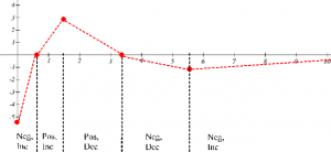 A graph is shown for the derivative function which consists of various dotted line segments.