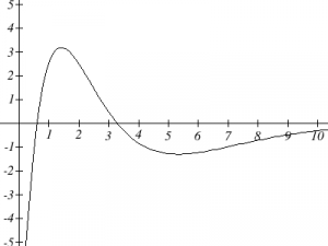 The graph of a polynomial function is shown. The graph starts at (0.3, -5) and increases to a maximum at (1.5, 3) and then decreases to a minimum at (5, -1) and then turns to increasing.  The vertical axis extends from -5 to 5.  The horizontal axis extends from 0 to 10.