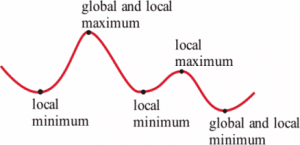 A graph of a polynomial function is shown with five points labeled as Local minimum, global and local minimum, local minimum, local maximum, global and local minimum, respectively.