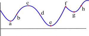 A graph of a polynomial function is shown with points labeled as a through h.