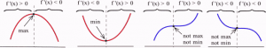 Four graphs are shown in a horizontal format. The leftmost graph is a parabola opening down, the next graph is a parabola opening up, the next graph is a curve which is concave down and then switches to concave up and the rightmost graph is a curve  which is concave up and then switches to concave down.