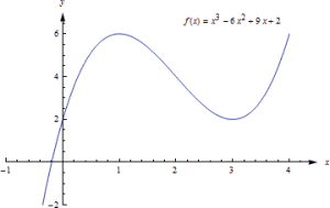 A graph of a polynomial function is shown. The graph starts at (-0.5, -2) and increases to a maximum at (1, 6) and the graph decreases to a minimum at (3, 2) and then the graph increases.  The graph is labeled as fx(x) = x^3 - 6x^2 + 9x + 2.  The vertical axis is labeled as y and extends from -2 to 6. The horizontal axis is labeled as x and extends from -1 to 4.