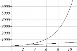 An exponential graph is shown increasing from left to right. The vertical axis extends from 0 to 6000 in increments of 1000.  The horizontal axis extends from 0 to 10 in increments of 2.