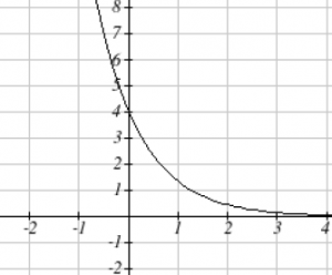 An exponential graph is shown decreasing from left to right. The vertical axis extends from -2 to 8 in increments of 1.  The horizontal axis extends from -2 to 4 in increments of 1.  The graph passes through the point (0, 4)