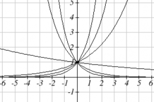 Six exponential curves are shown. Three of the curves are shown decreasing from left to right. Three of the curves are shown increasing from left to right. The vertical axis extends from -1 to 5 in increments of 1.  The horizontal axis extends from -6 to 6 in increments of 1.  All six graphs pass through the point (0, 1).