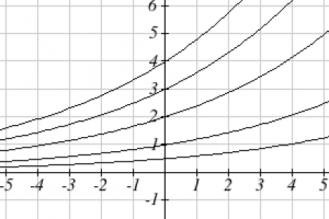 Five exponential curves are shown. All five curves are shown increasing from left to right. The vertical axis extends from -1 to 6 in increments of 1.  The horizontal axis extends from -5 to 5 in increments of 1.