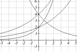 Four exponential curves are shown. Three of the curves are shown increasing from left to right. One of the increasing curves passes through the point (0, 4). Two of the increasing curves pass through the point (0, 2). One curve is shown decreasing from left to right and passes through the point (0, 4). The vertical axis extends from -1 to 6 in increments of 1.  The horizontal axis extends from -5 to 5 in increments of 1.