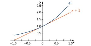 Graph of the function ex along with its tangent at (0, 1), x + 1.