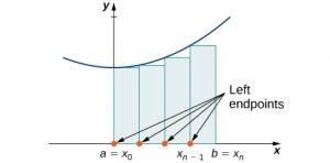 A diagram showing the left-endpoint approximation of area under a curve.