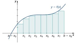 A graph showing the left-endpoint approximation for the area under the given curve from a=x0 to b = x8.