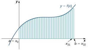 A graph of the left-endpoint approximation of the area under the given curve from a = x0 to b = x32.