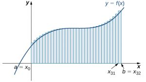 A graph of the right-endpoint approximation for the area under the given curve from a=x0 to b=x32.