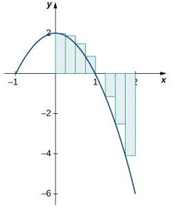 A graph of a downward opening parabola over [-2, 2] with vertex at (0,2) and x-intercepts at (-1,0) and (1,0).
