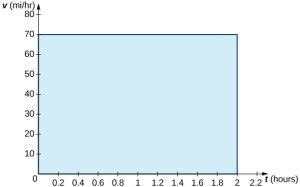 A graph in quadrant 1 with the x-axis labeled as t (hours) and y-axis labeled as v (mi/hr).