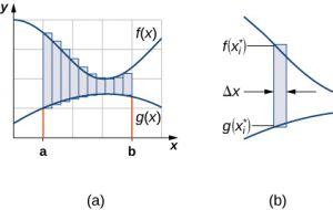 """2 graphs. The first graph, labeled """"(a)"""", has two curves on the graph."""