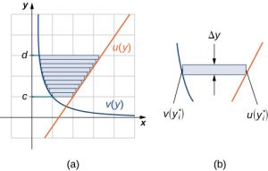 This figure is has three graphs.