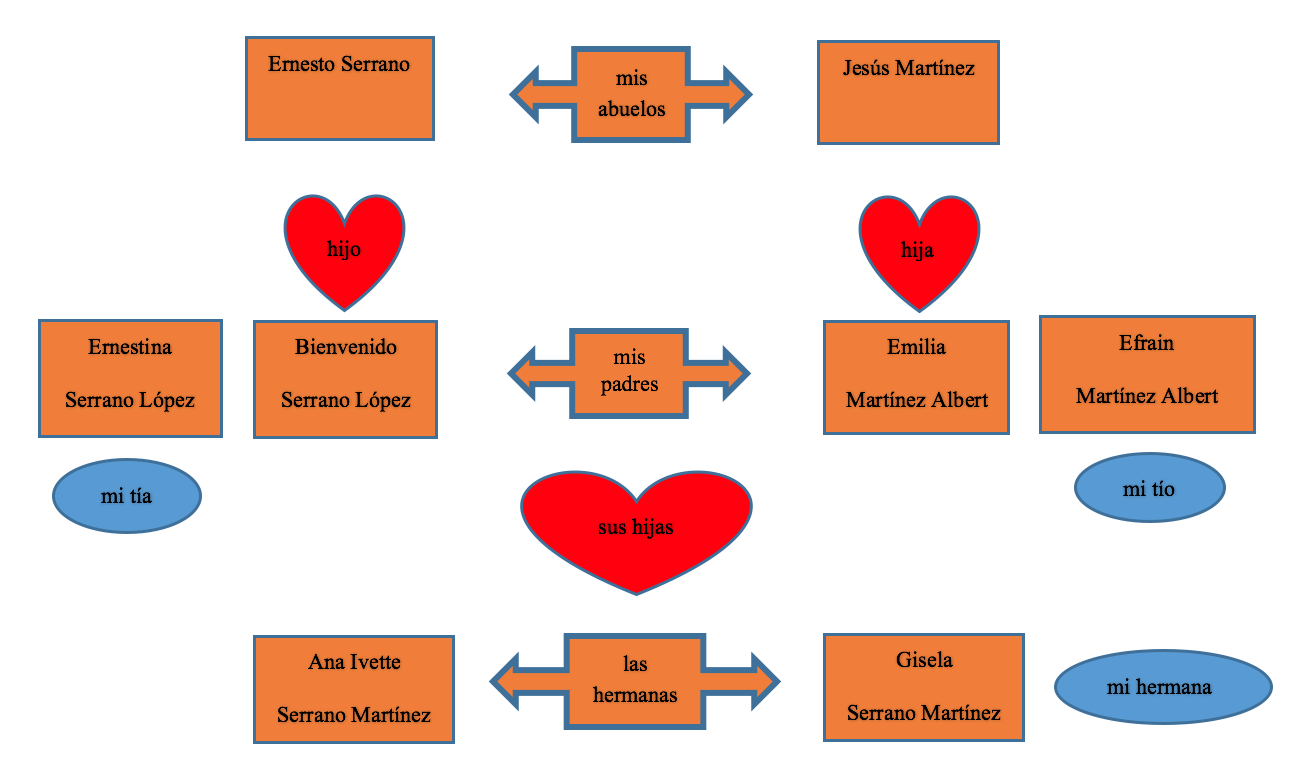"A family Tree with three rows of relatives, signifying 3 generations of family members. The top row has three boxes. The left box is labeled ""Ernesto Serrano"" the middle box is labeled ""Mis abuelos"" and has two arrows. One arrow points to the right, and one arrow points to the left. The right box is labeled ""Jesús Martinez"". This top row shows the joining of the two families at the oldest generations level via the arrows on the middle box. The middle row contains 5 boxes. On the very left is a box labeled ""Ernestina. Serrano López"". the box to the right of that is labeled ""Bienvenido. Serrano López."" The middle box is labeled ""mis padres"" and has two arrows just like the middle box in the top row signifying the two families joining. the box to the right of the middle box is labeled ""Emilia. Martinez Albert"" the final box for this row, to the very right is labeled ""Efrain. Martinez Albert"". In the boxes to the immediate left and right of the middle box in the middle row are hearts featured above the right and left boxes. The heart above the immediate left box in the middle row is labeled ""Hijo"" and the one above the box to the immediate right is labeled ""mija"". The bottom row has 3 boxes just like the top row. The left box is labeled ""Ana Ivette. Serrano Martinez"" the middle box is labeled ""las hermanas"" and has two arrows pointing to both sides of the family tree, as the other two rows did. the right box is labeled ""Gisela. Serrano Martinez"". In between the middle row and the bottom row are three objects. One object is a heart and is labeled ""sus hijas"" and is located directly under the second rows middle box, and directly above the third rows middle box. Underneath the farthest left box in the middle row is a circle labeled ""mi tía"".  Underneath the box farthest to the right in the middle row is a circle labeled ""mi tío"". On the bottom row there is a circle placed to the right of the box farthest to the right. This circle is labeled ""mi hermana"""