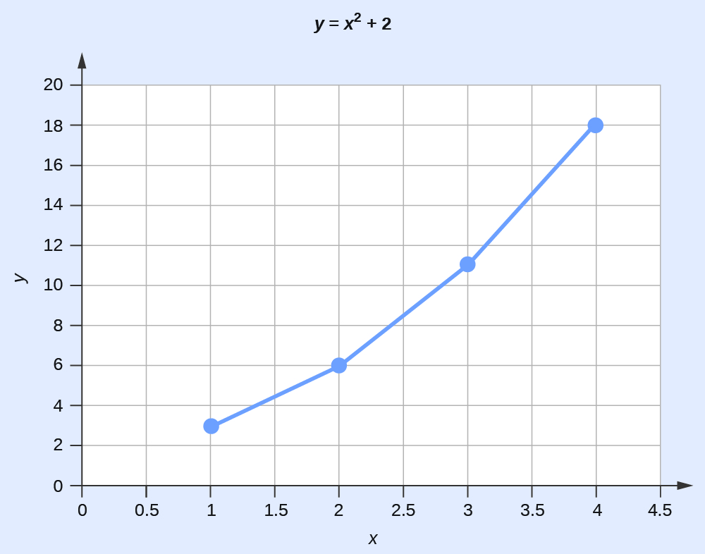 """A graph is titled """"Y equals x superscript 2 plus 2."""" The x-axis ranges from 0 to 4.5. The y-axis ranges from 0 to 20. Four points are plotted as a line graph; the points are 1 and 3, 2 and 6, 3 and 11, and 4 and 18."""