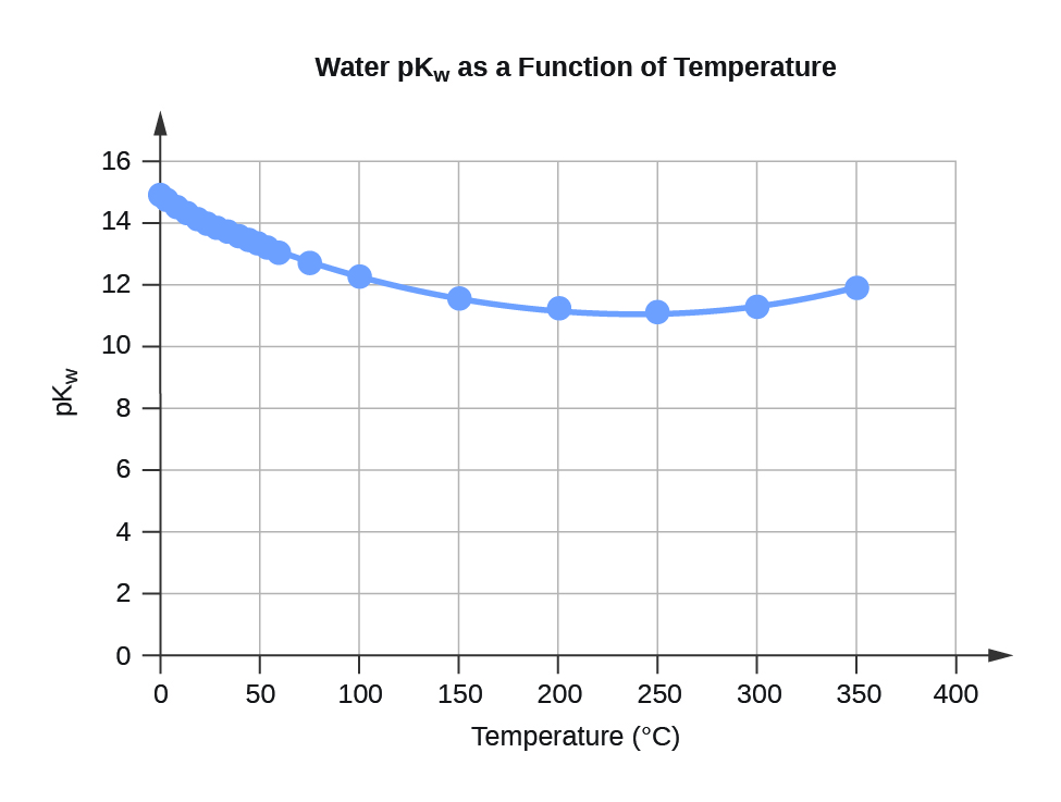 """A line graph is titled """"Water pK subscript W as a Function of Temperature."""" The x-axis is titled """"Temperature, degrees Celsius,"""" and the y-axis is titled """"pK subscript W."""" A line connects plot points at the coordinates 0 and 14.95, 5 and 14.74, 10 and 14.54, 15 and 14.33, 20 and 14.17, 25 and 14, 30 and 13.84, 35 and 13.69, 40 and 13.55, 45 and 13.41, 50 and 13.28, 55 and 13.15, 60 and 13.03, 75 and 12.7, and 100 and 12.25."""