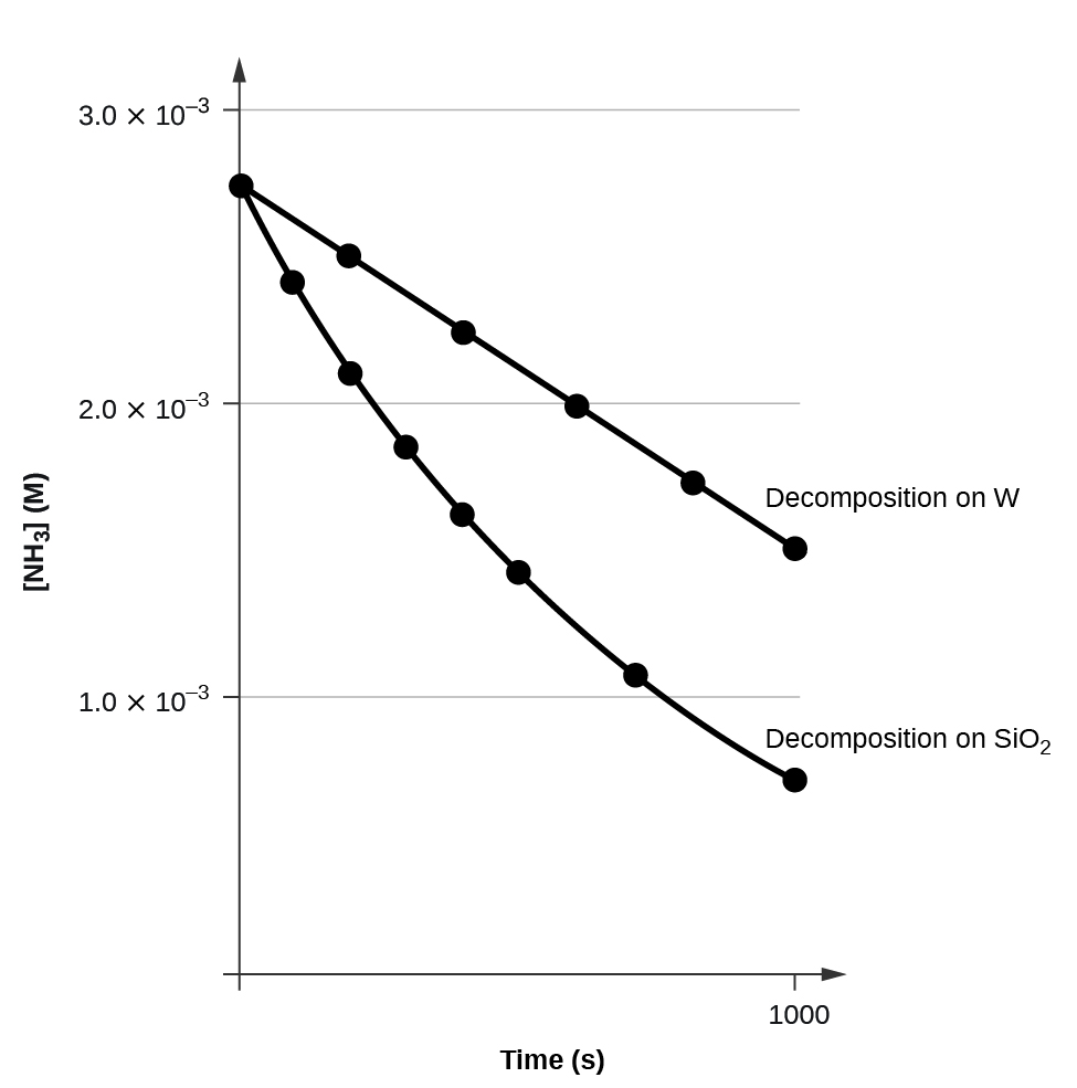 """A graph is shown with the label, """"Time ( s ),"""" on the x-axis and, """"[ N H subscript 3 ] M,"""" on the y-axis. The x-axis shows a single value of 1000 marked near the right end of the axis. The vertical axis shows markings at 1.0 times 10 superscript negative 3, 2.0 times 10 superscript negative 3, and 3.0 times 10 superscript negative 3. A decreasing linear trend line is drawn through six points at the approximate coordinates: (0, 2.8 times 10 superscript negative 3), (200, 2.6 times 10 superscript negative 3), (400, 2.3 times 10 superscript negative 3), (600, 2.0 times 10 superscript negative 3), (800, 1.8 times 10 superscript negative 3), and (1000, 1.6 times 10 superscript negative 3). This line is labeled """"Decomposition on W."""" A decreasing slightly concave up curve is similarly drawn through eight points at the approximate coordinates: (0, 2.8 times 10 superscript negative 3), (100, 2.5 times 10 superscript negative 3), (200, 2.1 times 10 superscript negative 3), (300, 1.9 times 10 superscript negative 3), (400, 1.6 times 10 superscript negative 3), (500, 1.4 times 10 superscript negative 3), and (750, 1.1 times 10 superscript negative 3), ending at about (1000, 0.7 times 10 superscript negative 3). This curve is labeled """"Decomposition on S i O subscript 2."""""""