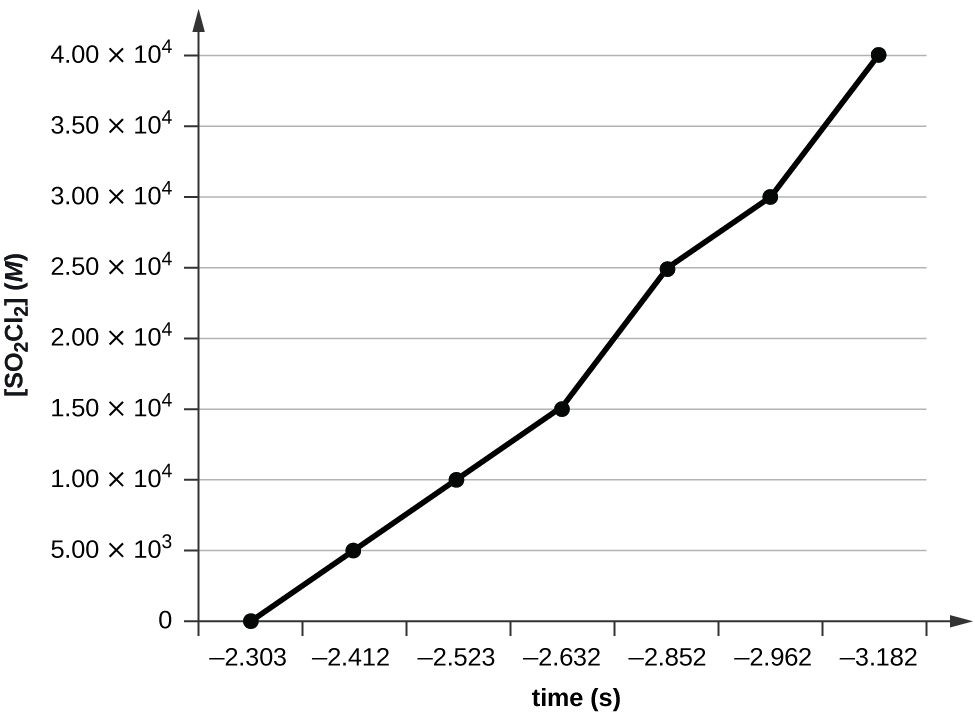 """A graph is shown with the label """"Time ( s )"""" on the x-axis and """"l n [ S O subscript 2 C l subscript 2 ] M"""" on the y-axis. The x-axis begins at 0 and extends to 4.00 times 10 superscript 4 with markings every 1.00 times 10 superscript 4. The y-axis shows markings extending from negative 3.5 to negative 2.5. A decreasing linear trend line is drawn through seven points at the approximate coordinates: (0, negative 2.3), (0.5 times 10 superscript 4, negative 2.4), (1.0 times 10 superscript 4, negative 2.5), (1.5 times 10 superscript 4, negative 2.6), (2.0 times 10 superscript 4, negative 2.9), (2.5 times 10 superscript 4, negative 3.0), and (3.0 times 10 superscript 4, negative 3.2)."""