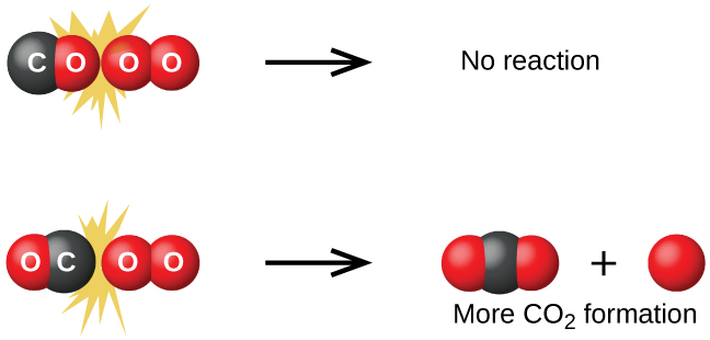 """A diagram is shown that illustrates two possible collisions between C O and O subscript 2. In the diagram, oxygen atoms are represented as red spheres and carbon atoms are represented as black spheres. The diagram is divided into upper and lower halves by a horizontal dashed line. At the top left, a C O molecule is shown striking an O subscript 2 molecule such that the O atom from the C O molecule is at the point of collision. Surrounding this collision are a mix of molecules of C O, and O subscript 2 of varying sizes. At the top middle region of the figure, two separated O atoms are shown as red spheres with the label, """"Oxygen to oxygen,"""" beneath them. To the upper right, """"No reaction"""" is written. Similarly in the lower left of the diagram, a C O molecule is shown striking an O subscript 2 molecule such that the C atom from the C O molecule is at the point of collision. Surrounding this collision are a mix of molecules of C O, and O subscript 2 of varying sizes. At the lower middle region of the figure, a black sphere and a red spheres are shown with the label, """"Carbon to oxygen,"""" beneath them. To the lower right, """"More C O subscript 2 formation"""" is written and three models of C O subscript 2 composed each of a single central black sphere and two red spheres in a linear arrangement are shown."""