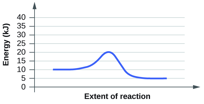"""This figure shows a graph. The x-axis is labeled, """"Extent of reaction,"""" and the y-axis is labeled, """"Energy (k J)."""" The y-axis is marked off from 0 to 40 at intervals of 5. A blue curve is shown. It begins with a horizontal region at 10. The curve then rises sharply near the middle to reach a maximum of 20 and similarly falls to another horizontal segment at 5."""