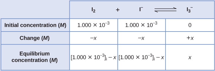 """This table has two main columns and four rows. The first row for the first column does not have a heading and then has the following in the first column: Initial concentration ( M ), Change ( M ), Equilibrium concentration ( M ). The second column has the header, """"I subscript 2 plus sign I superscript negative sign equilibrium arrow I subscript 3 superscript negative sign."""" Under the second column is a subgroup of three rows and three columns. The first column has the following: 1.000 times 10 to the negative third power, negative x, [ I subscript 2 ] subscript i minus x. The second column has the following: 1.000 times 10 to the negative third power, negative x, [ I superscript negative sign ] subscript i minus x. The third column has the following: 0, positive x, [ I superscript negative sign ] subscript i plus x."""