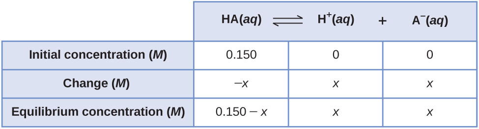 """This table has two main columns and four rows. The first row for the first column does not have a heading and then has the following: Initial pressure ( M ), Change ( M ), Equilibrium ( M ). The second column has the header, """"H A ( a q ) equilibrium arrow H superscript plus sign ( a q ) plus A subscript negative sign ( a q )."""" Under the second column is a subgroup of three columns and three rows. The first column has the following: 0.150, negative x, 0.150 minus x. The second column has the following: 0, x, x. The third column has the following: 0, x, x."""