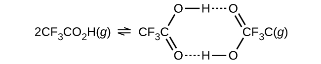 """Two Lewis structures are shown in a reaction. The first structure, which is condensed, reads, """"2 C F subscript 3 C O subscript 2 H ( g ),"""" and is followed by a double-headed arrow. The second structure shows a partially condensed hexagonal ring shape. From the left side, in a clockwise manner, it reads """"C F subscript 3 C, single bond, O, single bond, H, dotted line bond, O, double bond, C F subscript 3 C ( g ), single bond, O, single bond, H, dotted line bond, O, double bond back to the starting compound."""""""