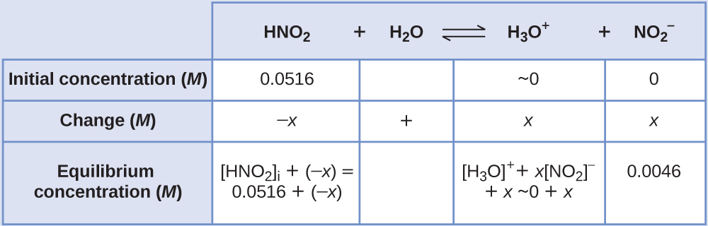 """This table has two main columns and four rows. The first row for the first column does not have a heading and then has the following in the first column: Initial concentration ( M ), Change ( M ), Equilibrium concentration ( M ). The second column has the header of, """"H N O subscript 2 plus sign H subscript 2 O equilibrium arrow H subscript 3 O superscript positive sign plus sign N O subscript 2 superscript negative sign."""" Under the second column is a subgroup of four columns and three rows. The first column has the following: 0.0516, negative x, [ H N O subscript 2 ] subscript i plus ( negative x ) equals 0.0516 plus sign ( negative x ). The second column is blank in the first row, positive sign, blank for the third row. The third column has the following: approximately 0, x, [ H subscript 3 O ] superscript positive sign plus sign x [ N O subscript 2 ] superscript negative sign plus sign x plus sign 0 plus sign x. The fourth column has the following: 0, x, 0.0046."""