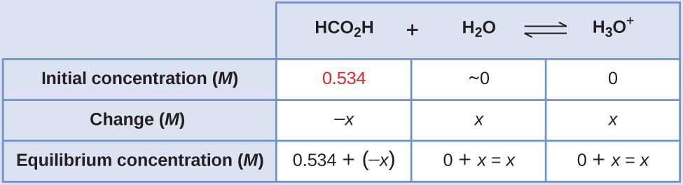 """This table has two main columns and four rows. The first row for the first column does not have a heading and then has the following in the first column: Initial concentration ( M ), Change ( M ), Equilibrium concentration ( M ). The second column has the header of """"H C O subscript 2 H plus sign H subscript 2 O equilibrium arrow H subscript 3 O superscript positive sign."""" Under the second column is a subgroup of three columns and three rows. The first column has the following: 0.534, negative x, 0.534 plus sign negative x. The second column has the following: approximately 0, x, 0 plus sign x equals x. The third column has the following: 0, x, 0 plus sign x equals x."""