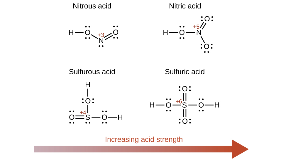 """A diagram is shown that includes four structural formulas for acids. A red, right pointing arrow is placed beneath the structures which is labeled """"Increasing acid strength."""" At the top left, the structure of Nitrous acid is provided. It includes an H atom to which an O atom with two unshared electron pairs is connected with a single bond to the right. A single bond extends to the right and slightly below to a N atom with one unshared electron pair. A double bond extends up and to the right from this N atom to an O atom which has two unshared electron pairs. To the upper right is a structure for Nitric acid. This structure differs from the previous structure in that the N atom is directly to the right of the first O atom and a second O atom with three unshared electron pairs is connected with a single bond below and to the right of the N atom which has no unshared electron pairs. At the lower left, an O atom with two unshared electron pairs is double bonded to its right to an S atom with a single unshared electron pair. An O atom with two unshared electron pairs is bonded above and an H atom is single bonded to this O atom. To the right of the S atom is a single bond to another O atom with two unshared electron pairs to which an H atom is single bonded. This structure is labeled """"Sulfurous acid."""" A similar structure which is labeled """"Sulfuric acid"""" is placed in the lower right region of the figure. This structure differs in that an H atom is single bonded to the left of the first O atom, leaving it with two unshared electron pairs and a fourth O atom with two unshared electron pairs is double bonded beneath the S atom, leaving it with no unshared electron pairs."""