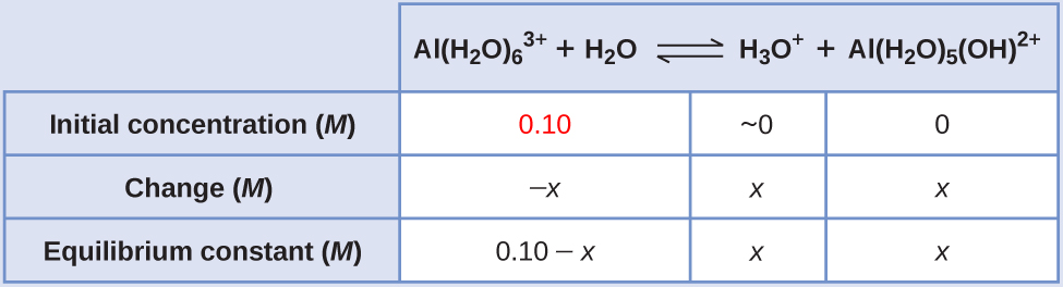 """This table has two main columns and four rows. The first row for the first column does not have a heading and then has the following in the first column: Initial concentration ( M ), Change ( M ), Equilibrium concentration ( M ). The second column has the header of """"A l ( H subscript 2 O ) subscript 6 superscript 3 positive sign plus H subscript 2 O equilibrium arrow H subscript 3 O superscript positive sign plus A l ( H subscript 2 O ) subscript 5 ( O H ) superscript 2 positive sign."""" Under the second column is a subgroup of four columns and three rows. The first column has the following: 0.10 (which appears in red), negative x, 0.10 minus x. The second column is blank. The third column has the following: approximately 0, x, x. The fourth column has the following: 0, x, x."""