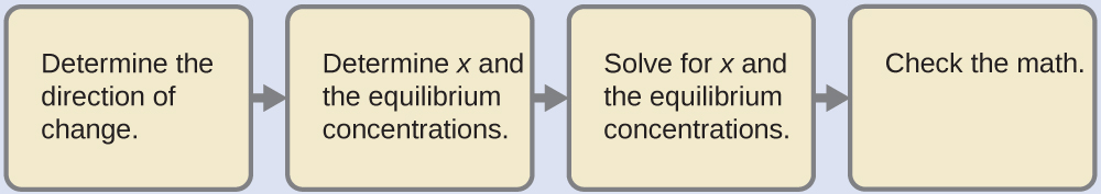 """Four tan rectangles are shown that are connected with right pointing arrows. The first is labeled """"Determine the direction of change."""" The second is labeled """"Determine x and the equilibrium concentrations."""" The third is labeled """"Solve for x and the equilibrium concentrations."""" The fourth is labeled """"Check the math."""""""