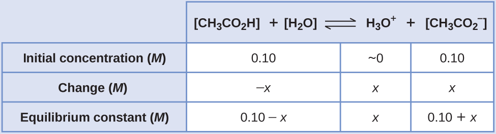 """This table has two main columns and four rows. The first row for the first column does not have a heading and then has the following in the first column: Initial concentration ( M ), Change ( M ), Equilibrium ( M ). The second column has the header of """"[ C H subscript 3 C O subscript 2 H ] [ H subscript 2 O ] equilibrium arrow H subscript 3 O superscript plus sign [ C H subscript 3 C O subscript 2 superscript negative sign ]."""" Under the second column is a subgroup of four columns and three rows. The first column has the following: 0.10, negative x, 0.10 minus sign x. The second column is blank. The third column has the following: approximately 0, x, x. The fourth column has the following: 0.10, x, 0.10 plus sign x."""