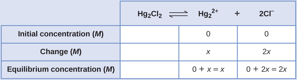 """This table has two main columns and four rows. The first row for the first column does not have a heading and then has the following in the first column: Initial concentration ( M ), Change ( M ), Equilibrium concentration ( M ). The second column has the header of, """"H g subscript 2 C l subscript 2 equilibrium arrow H g subscript 2 superscript 2 positive sign plus 2 C l superscript negative sign."""" Under the second column is a subgroup of three rows and three columns. The first column is blank. The second column has the following: 0, x, 0 plus x equals x. The third column has the following: 0, 2 x, 0 plus 2 x equals 2 x."""