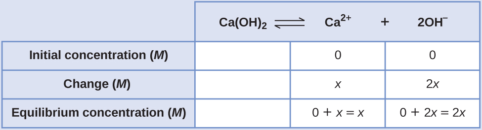 """This table has two main columns and four rows. The first row for the first column does not have a heading and then has the following in the first column: Initial concentration ( M ), Change ( M ), and Equilibrium concentration ( M ). The second column has the header of, """"C a ( O H ) subscript 2 equilibrium arrow C a superscript 2 positive sign plus 2 O H superscript negative sign."""" Under the second column is a subgroup of three rows and three columns. The first column is blank. The second column has the following: 0, x, and 0 plus x equals x. The third column has the following 0, 2 x, and 0 plus 2 x equals 2 x."""