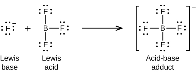 """This figure illustrates a chemical reaction using structural formulas. On the left, an F atom is surrounded by four electron dot pairs and has a superscript negative symbol. This structure is labeled below as """"Lewis base."""" Following a plus sign is another structure which has a B atom at the center and three F atoms single bonded above, right, and below. Each F atom has three pairs of electron dots. This structure is labeled below as """"Lewis acid."""" Following a right pointing arrow is a structure in brackets that has a central B atom to which 4 F atoms are connected with single bonds above, below, to the left, and to the right. Each F atom in this structure has three pairs of electron dots. Outside the brackets is a superscript negative symbol. This structure is labeled below as """"Acid-base adduct."""""""