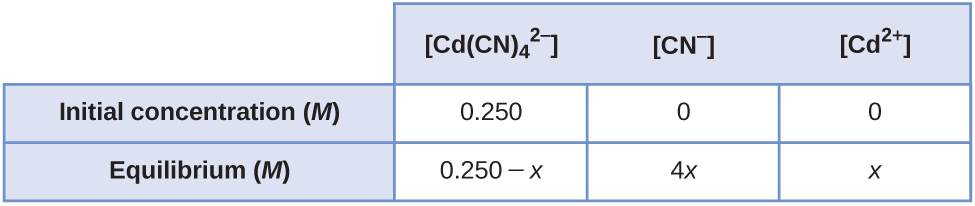 """This table has two main columns and three rows. The first row for the first column does not have a heading and then has the following in the first column: Initial concentration ( M ) and Equilibrium ( M ). The second column has the header, """"[ C d ( C N ) subscript 4 to the second power superscript negative sign ] [ C N superscript negative sign ] [ C d to the second power superscript positive sign ]."""" Under the second column is a subgroup of two rows and three columns. The first column contains the following: 0.250 and 0.250 minus x. The second column contains the following: 0 and 4 x. The third column contains the following: 0 and x."""