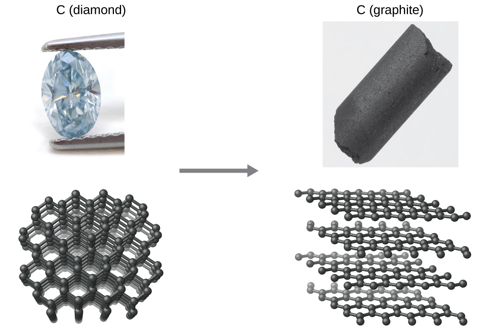 """Two pairs of images are shown. The left pair, labeled, """"C, ( diamond ),"""" has a picture of a diamond held by a pair of plyers and a diagram of the molecular arrangement. The second pair, labeled, """"C ( graphite ),"""" has a picture of a large, black, slightly shiny rock and a diagram of four sheets composed of many atoms arranged in large squares in a stacked arrangement with space between each."""