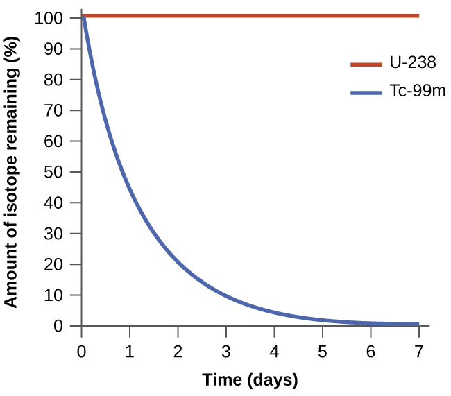 """A graph of two lines is shown where the y-axis is labeled, """"amount of isotope remaining ( percent sign ),"""" and has values zero through one hundred, in increments of ten, written along the axis. The x-axis is labeled, """"time ( days )"""" and has values zero through seven, in increments of one, written along the axis. The first graph, drawn with a blue line, begins at the top left value of one hundred on the y-axis and zero on the x-axis and falls steeply over the first three minutes, then the graphed line becomes almost horizontal until it reaches seven minutes on the x-axis. The second graph, drawn in red, begins at the same point as the first, but remains perfectly horizontal with no change along the y-axis. A legend labels the red line as, """"U dash 238,"""" and the blue line as,"""