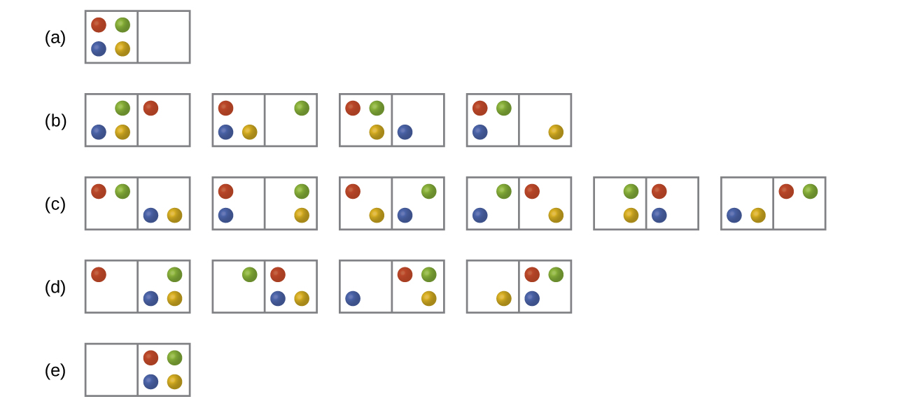"""Five rows of diagrams that look like dominoes are shown and labeled a, b, c, d, and e. Row a has one """"domino"""" that has four dots on the left side, red, green, blue and yellow in a clockwise pattern from the top left, and no dots on the right. Row b has four """"dominos,"""" each with three dots on the left and one dot on the right. The first shows a """"domino"""" with green, yellow and blue on the left and red on the right. The second """"domino"""" has yellow, blue and red on the left and green on the right. The third """"domino"""" has red, green and yellow on the left and blue on the right while the fourth has red, green and blue on the left and yellow on the right. Row c has six """"dominos"""", each with two dots on either side. The first has a red and green on the left and a blue and yellow on the right. The second has a red and blue on the left and a green and yellow on the right while the third has a yellow and red on the left and a green and blue on the right. The fourth has a green and blue on the left and a red and yellow on the right. The fifth has a green and yellow on the left and a red and blue on the right. The sixth has a blue and yellow on the left and a green and red on the right. Row d has four """"dominos,"""" each with one dot on the left and three on the right. The first """"domino"""" has red on the left and a blue, green and yellow on the right. The second has a green on the left and a red, yellow and blue on the right. The third has a blue on the left and a red, green and yellow on the right. The fourth has a yellow on the left and a red, green and blue on the right. Row e has 1 """"domino"""" with no dots on the left and four dots on the right that are red, green, blue and yellow."""