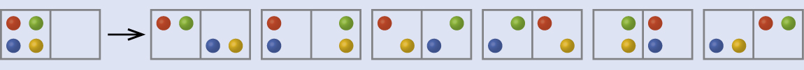 A diagram shows one rectangle with two sides that has four dots, red, green, yellow and blue written on the left side. A right-facing arrow leads to six more two-sided rectangles, each with two dots on the left and right sides. The first rectangle has a red and green dot on the left and a blue and yellow on the right, while the second shows a red and blue on the left and a green and yellow on the right. The third rectangle has a red and yellow dot on the left and a blue and green on the right, while the fourth shows a green and blue on the left and a red and yellow on the right. The fifth rectangle has a yellow and green dot on the left and a blue and red on the right, while the sixth shows a yellow and blue on the left and a green and red on the right.